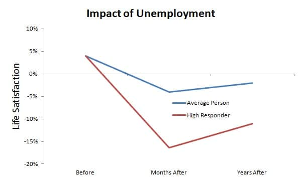 long term impact of unemployment on life satisfaction